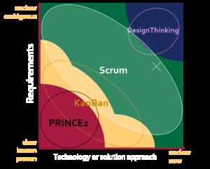 STACEY mit Projektmanagement Frameworks