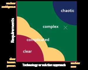 STACEY Matrix mit Cynefin Modell zusammen