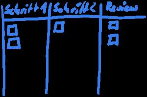 Beispiel Board, welches einen fiktiven Prozess abbildet