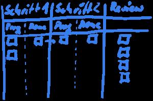 Beispielboard mit zusätzlicher Done-Spalte in jedem Prozessschritt